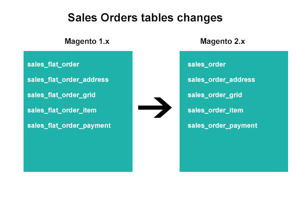 Sales_order_tables